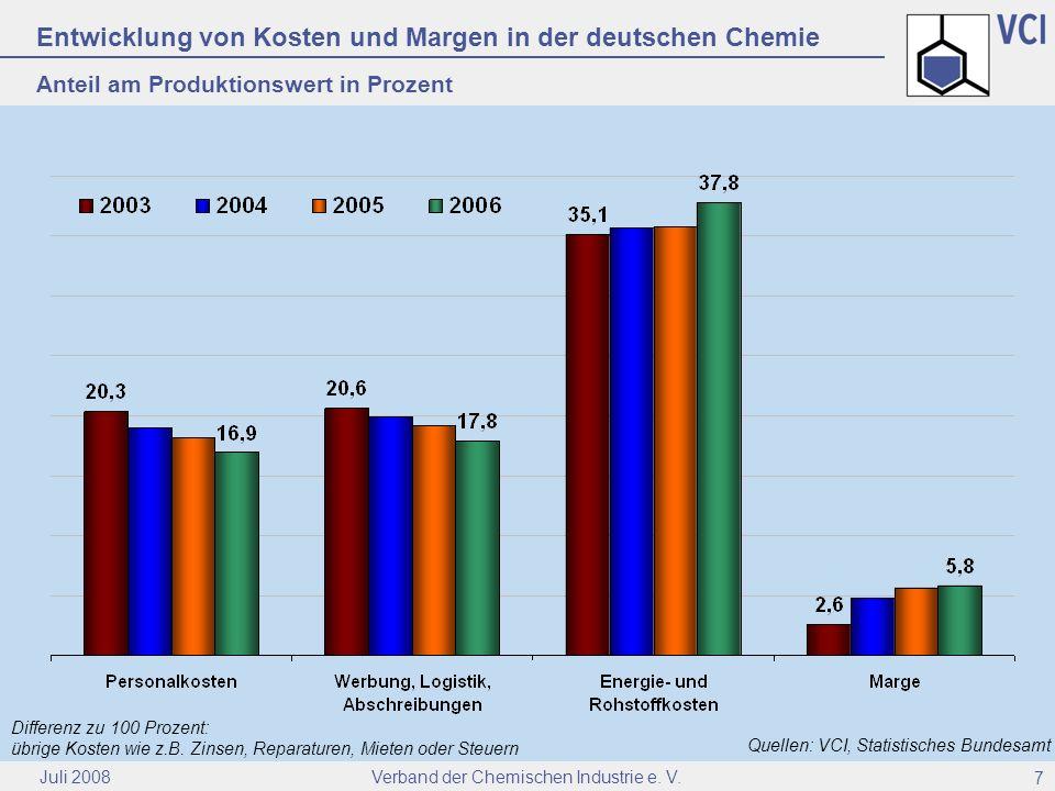 Entwicklung von Kosten und Margen in der deutschen Chemie