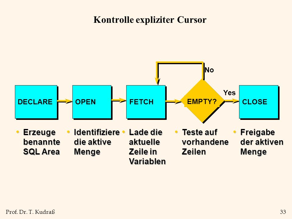 Kontrolle expliziter Cursor