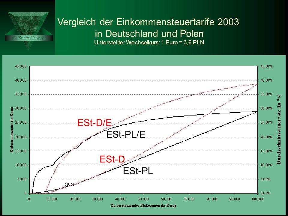 Vergleich der Einkommensteuertarife 2003 in Deutschland und Polen Unterstellter Wechselkurs: 1 Euro = 3,6 PLN