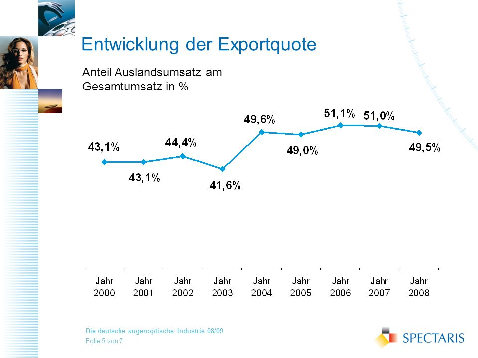 Entwicklung der Exportquote