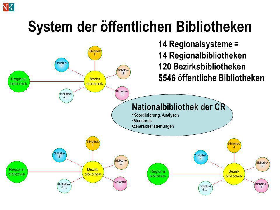 System der öffentlichen Bibliotheken