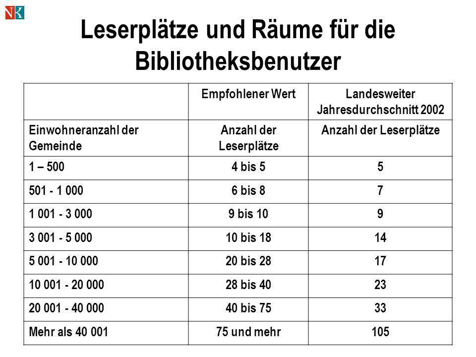 Leserplätze und Räume für die Bibliotheksbenutzer