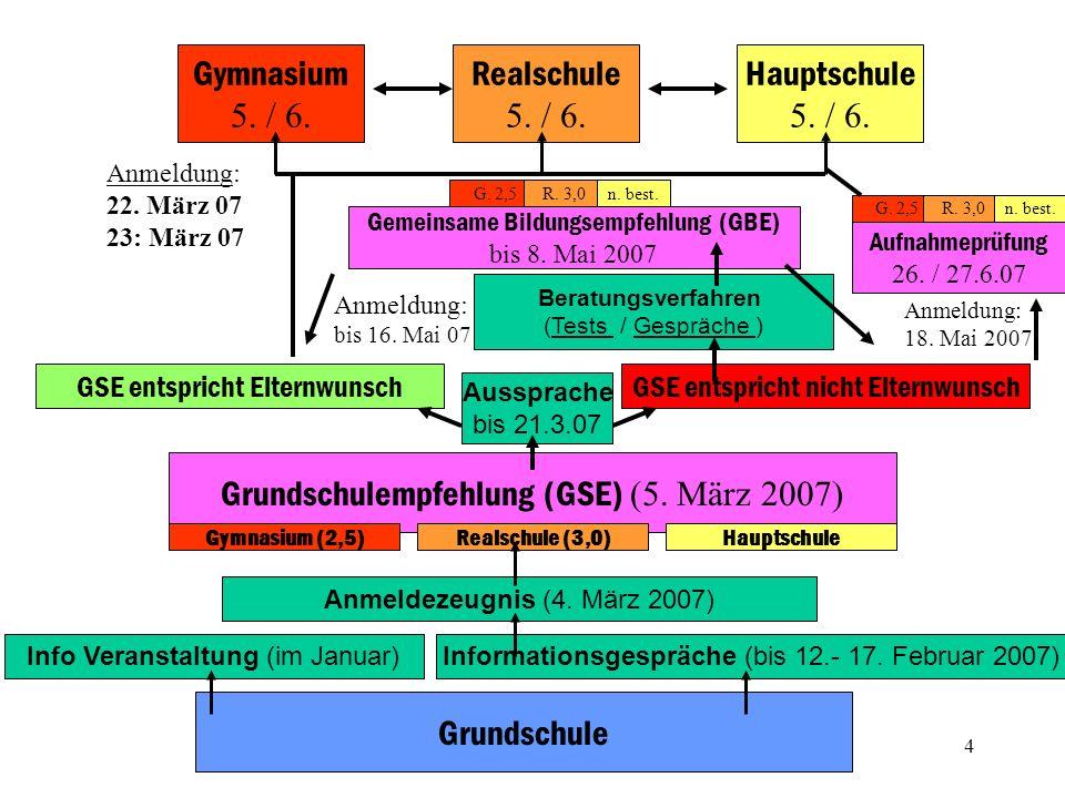 Grundschulempfehlung (GSE) (5. März 2007)