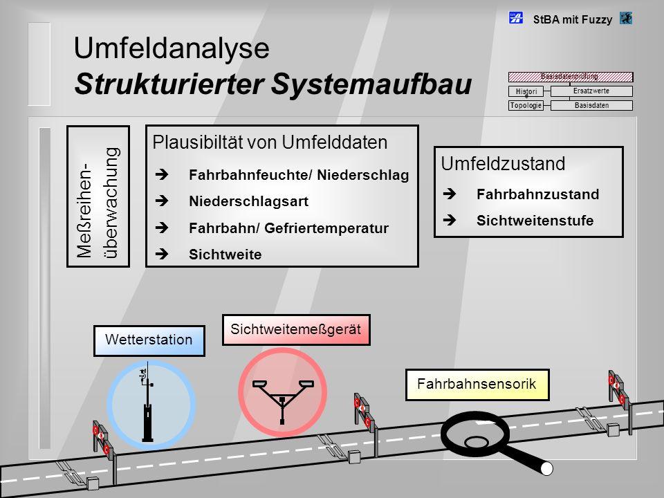 Umfeldanalyse Strukturierter Systemaufbau
