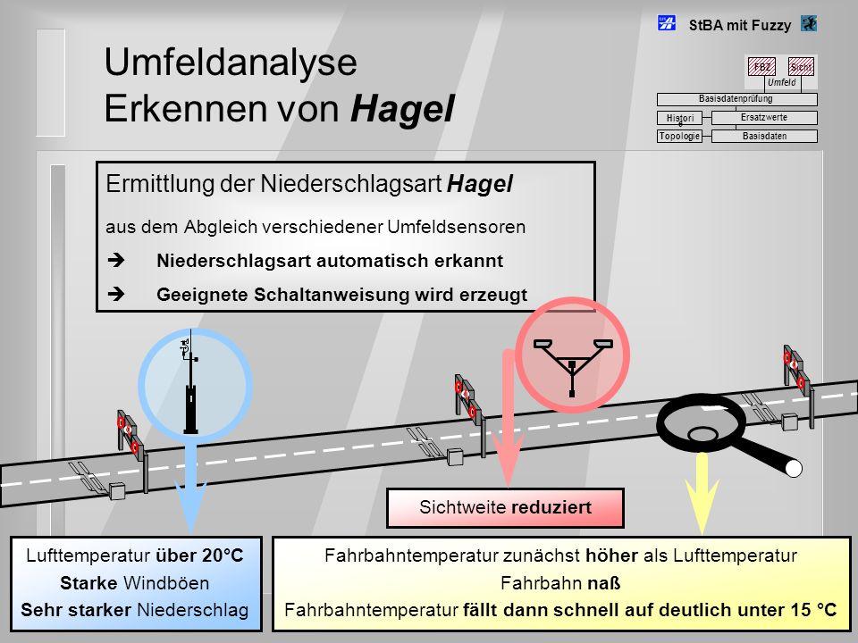 Umfeldanalyse Erkennen von Hagel