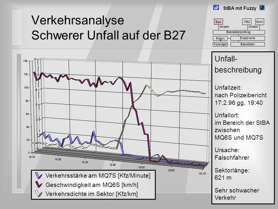 Verkehrsanalyse Schwerer Unfall auf der B27