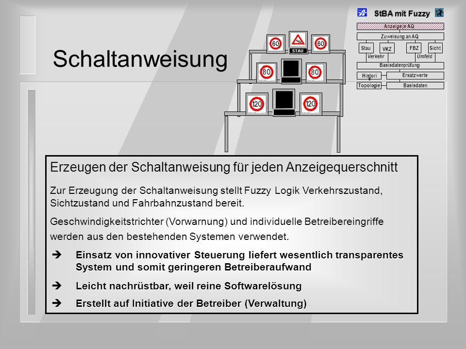 StBA mit Fuzzy Schaltanweisung. Anzeige je AQ. Zuweisung an AQ. Stau. VKZ. FBZ. Sicht. Verkehr.