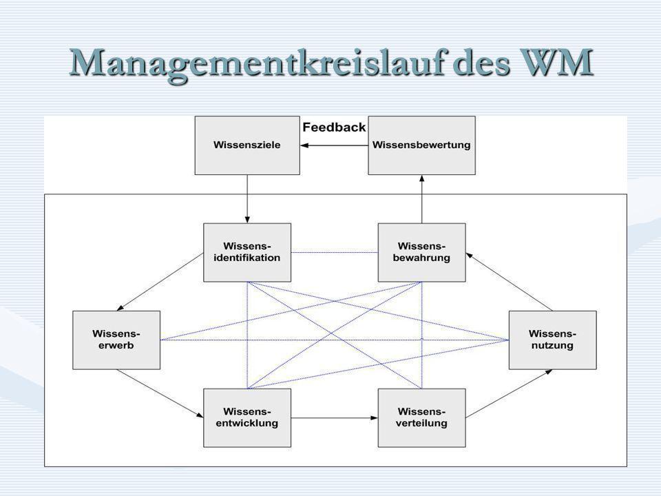 Managementkreislauf des WM