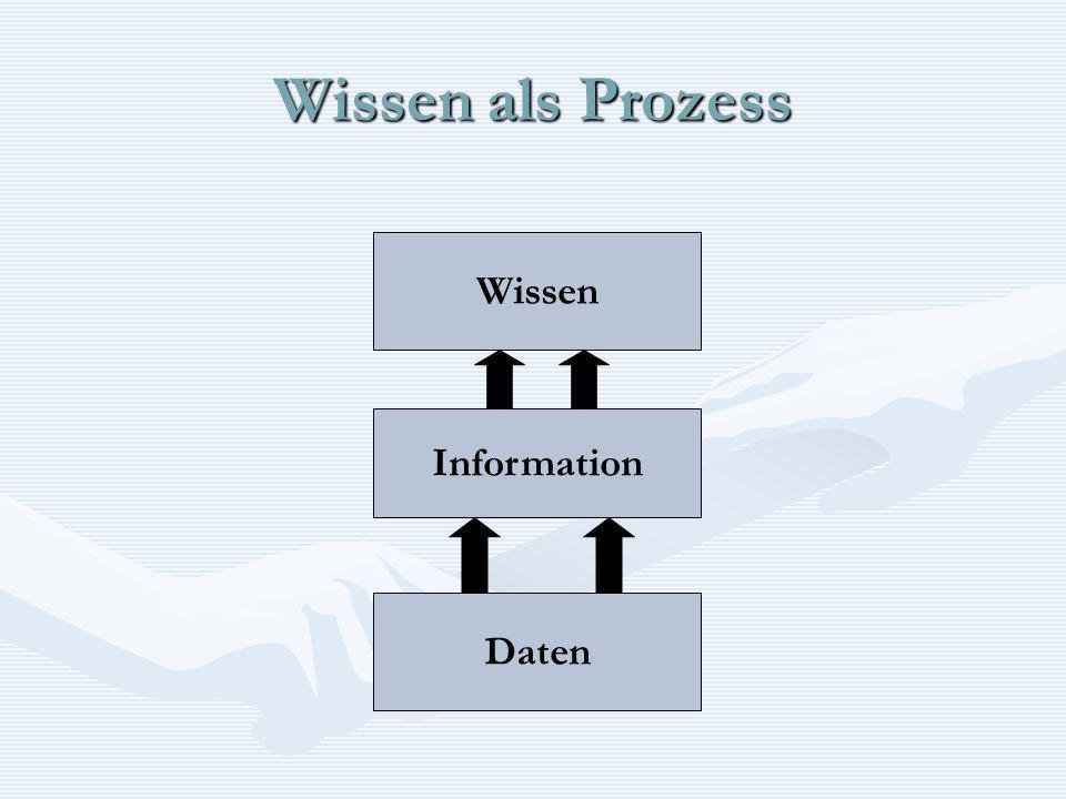 Wissen als Prozess Wissen Information Daten