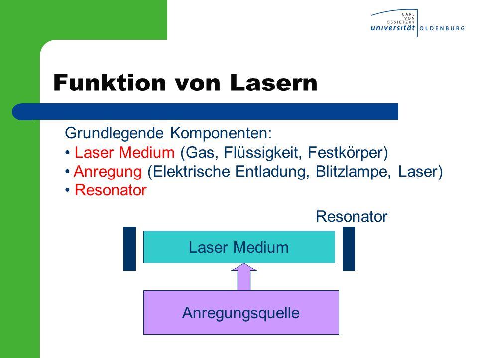 Funktion von Lasern Grundlegende Komponenten:
