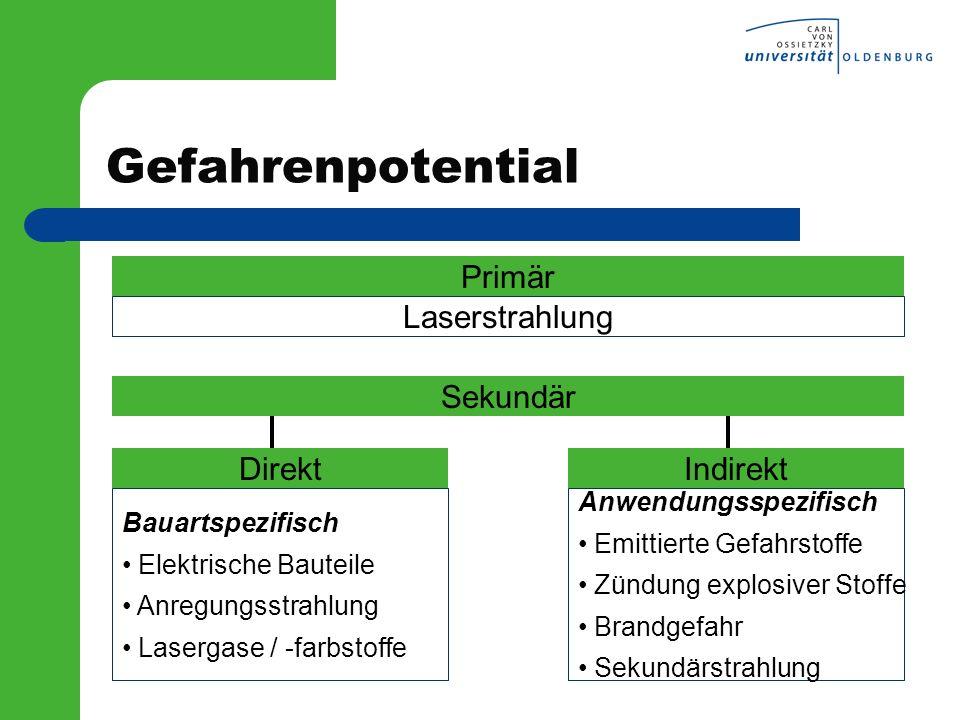 Gefahrenpotential Primär Laserstrahlung Sekundär Direkt Indirekt