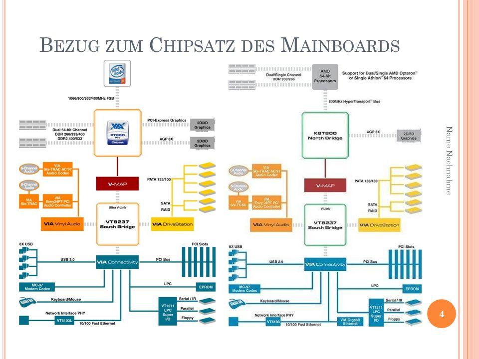 Bezug zum Chipsatz des Mainboards