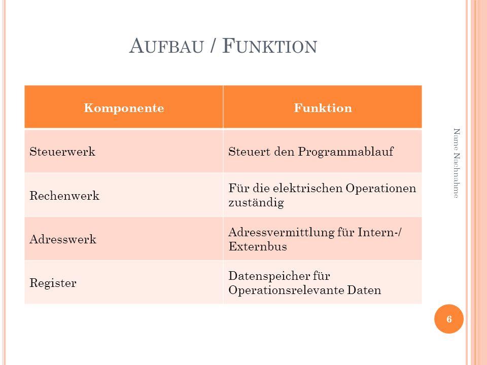 Aufbau / Funktion Komponente Funktion Steuerwerk