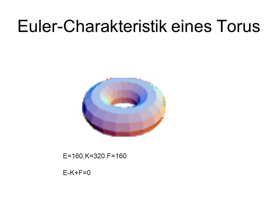 Euler-Charakteristik eines Torus