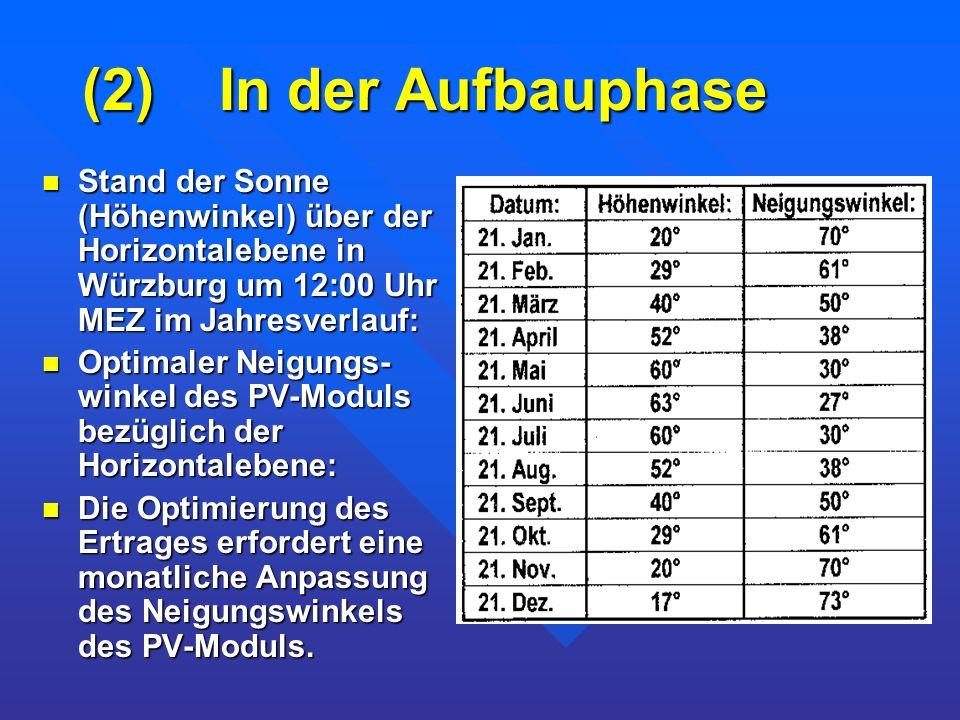 (2) In der Aufbauphase Stand der Sonne (Höhenwinkel) über der Horizontalebene in Würzburg um 12:00 Uhr MEZ im Jahresverlauf: