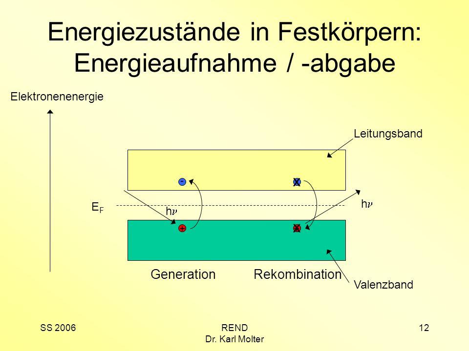 Energiezustände in Festkörpern: Energieaufnahme / -abgabe