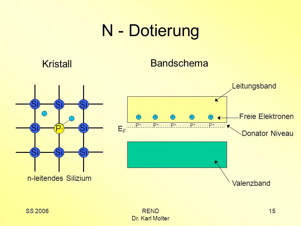 N - Dotierung Kristall Bandschema Si P+ Leitungsband Freie Elektronen