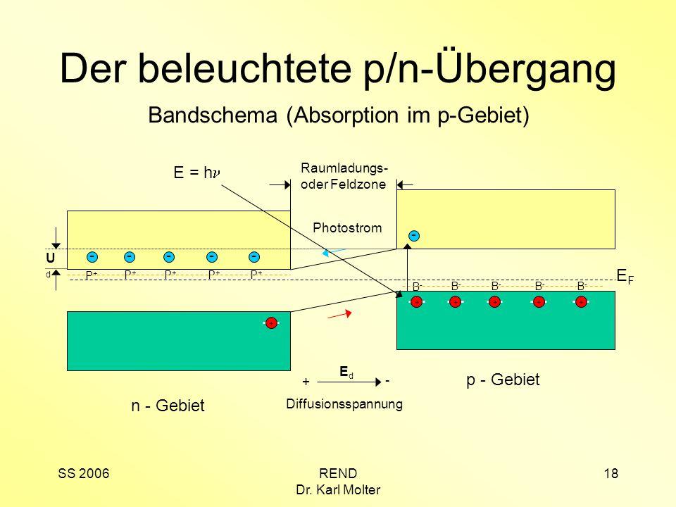Der beleuchtete p/n-Übergang