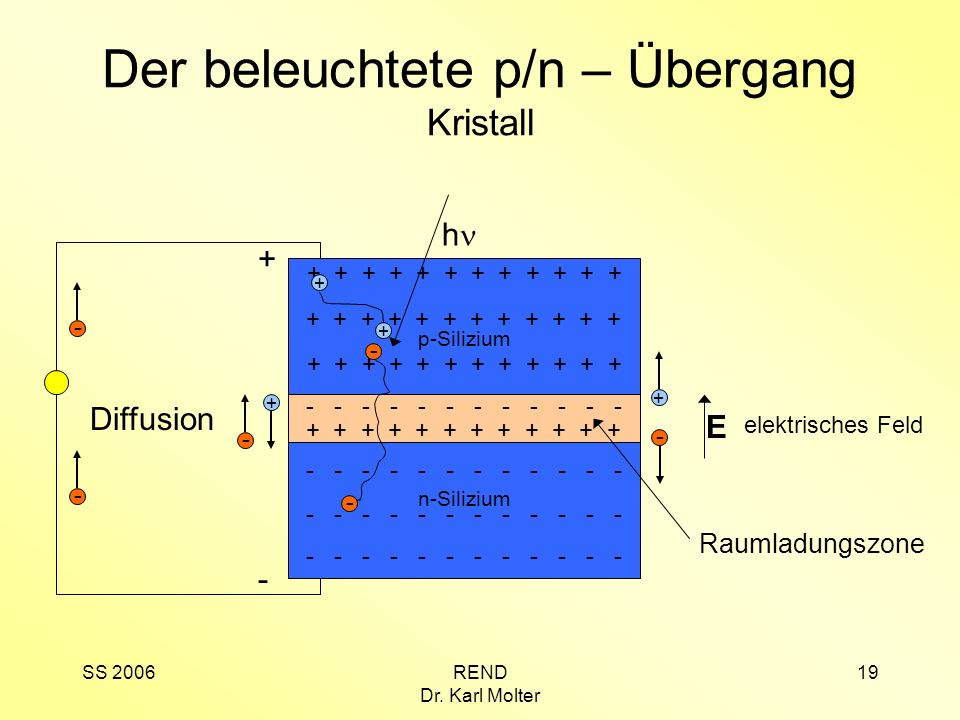 Der beleuchtete p/n – Übergang Kristall