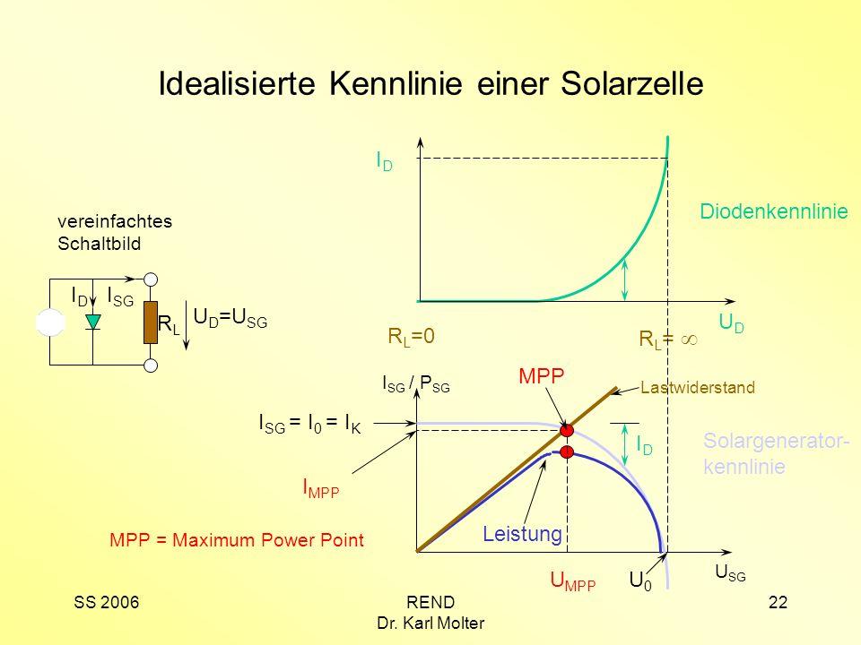 Idealisierte Kennlinie einer Solarzelle