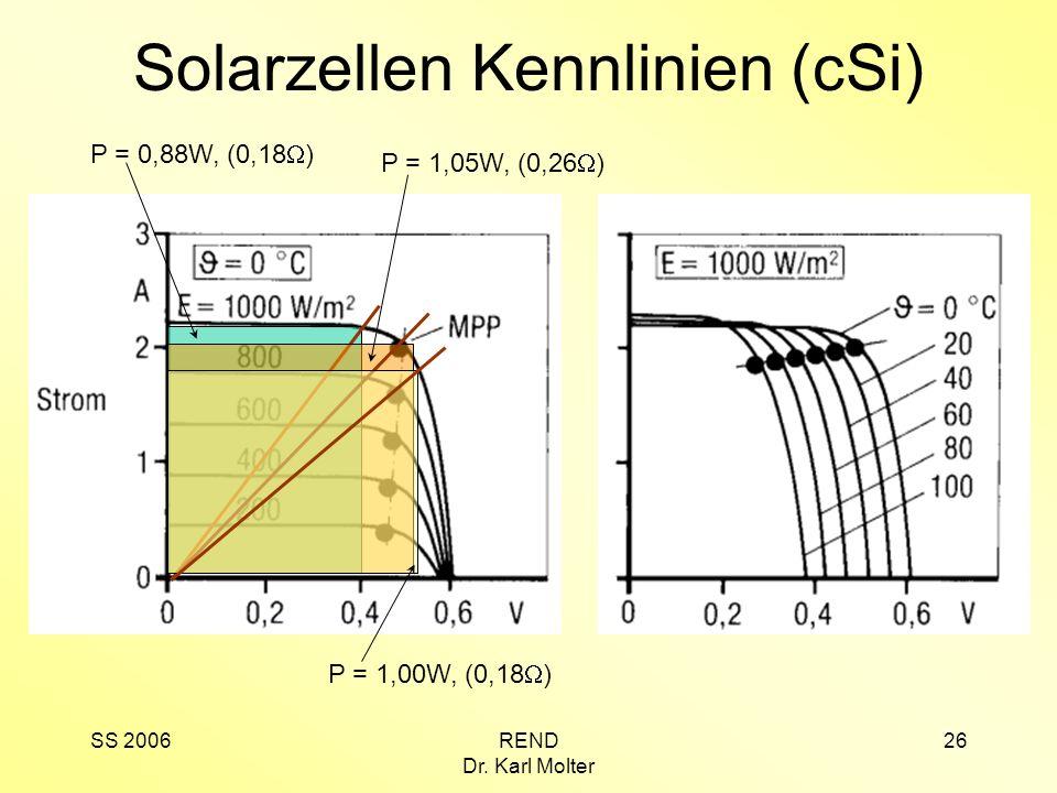 Solarzellen Kennlinien (cSi)