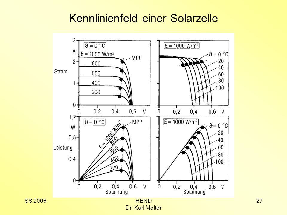 Kennlinienfeld einer Solarzelle
