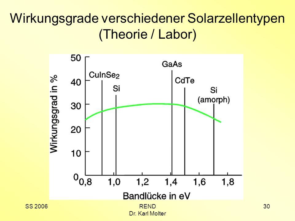 Wirkungsgrade verschiedener Solarzellentypen (Theorie / Labor)