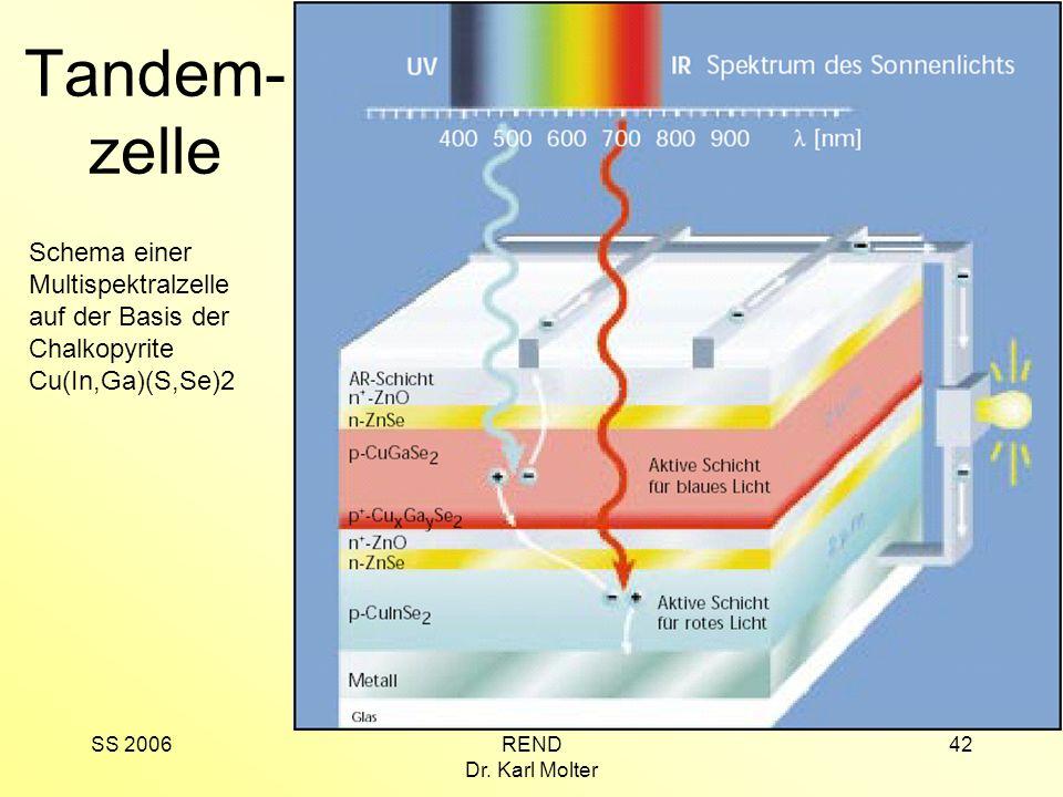 Tandem-zelle Schema einer Multispektralzelle auf der Basis der Chalkopyrite Cu(In,Ga)(S,Se)2. SS 2006.