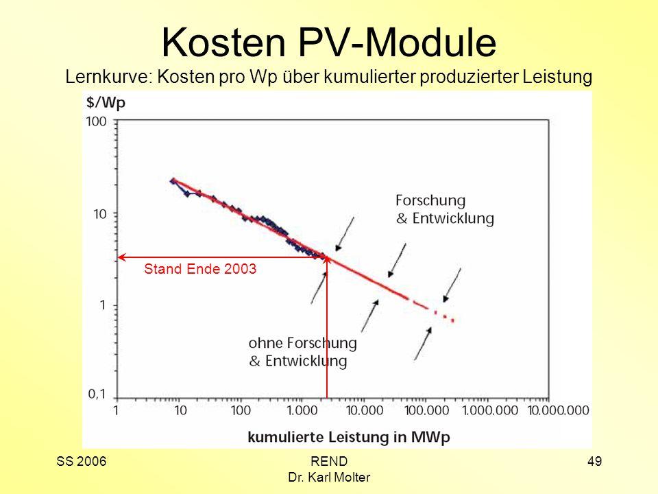Kosten PV-Module Lernkurve: Kosten pro Wp über kumulierter produzierter Leistung