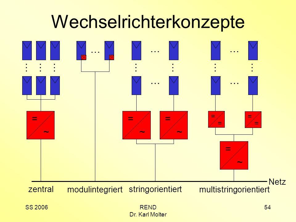 Wechselrichterkonzepte