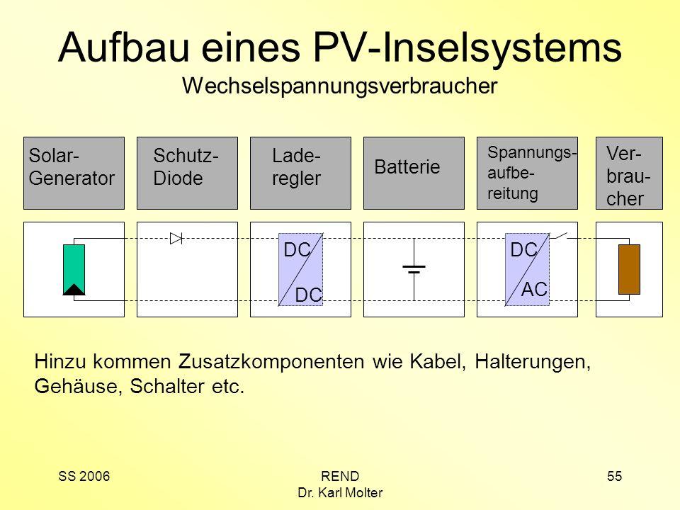 Aufbau eines PV-Inselsystems Wechselspannungsverbraucher