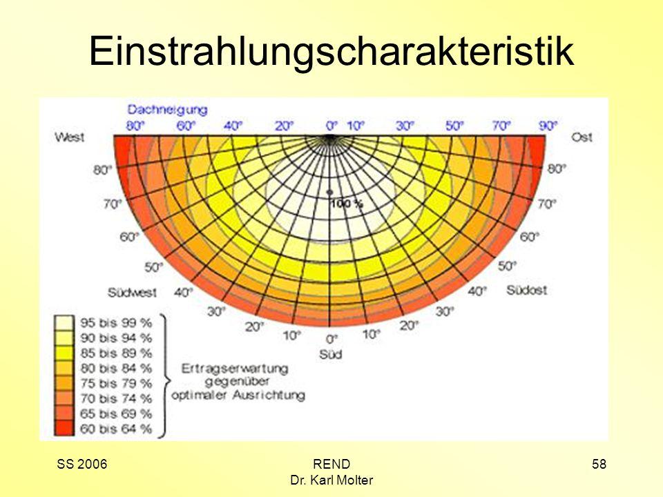 Einstrahlungscharakteristik