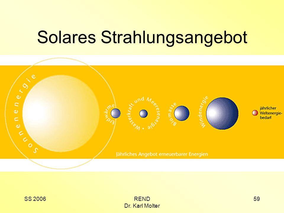 Solares Strahlungsangebot