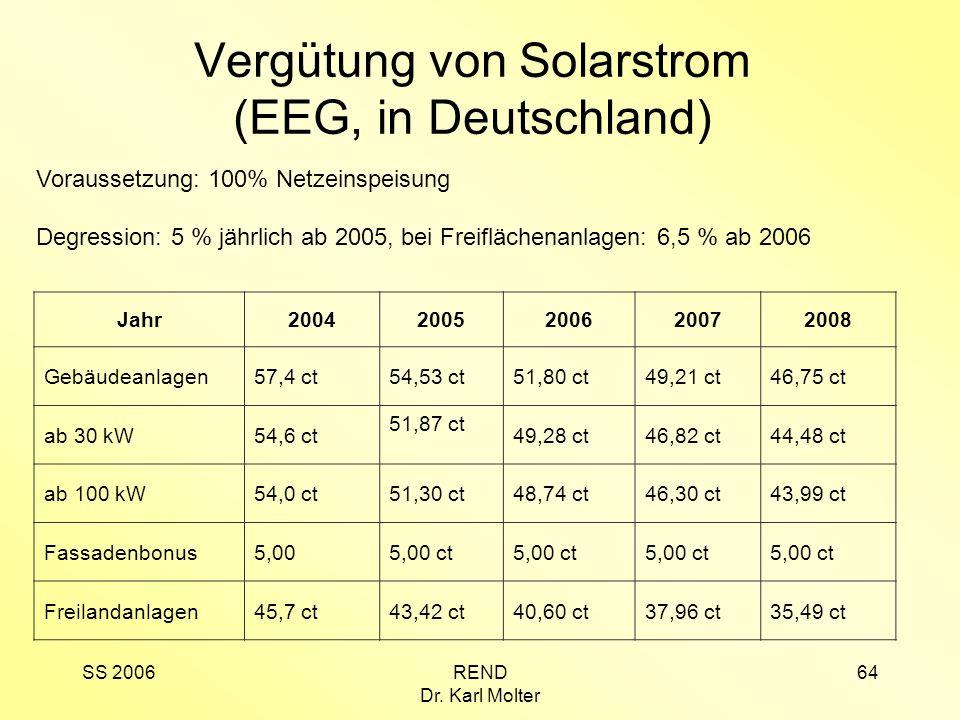 Vergütung von Solarstrom (EEG, in Deutschland)