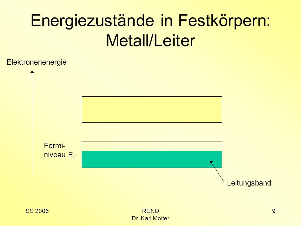 Energiezustände in Festkörpern: Metall/Leiter