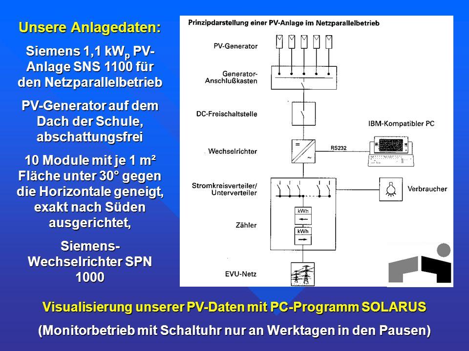 Unsere Anlagedaten:Siemens 1,1 kWp PV-Anlage SNS 1100 für den Netzparallelbetrieb. PV-Generator auf dem Dach der Schule, abschattungsfrei.