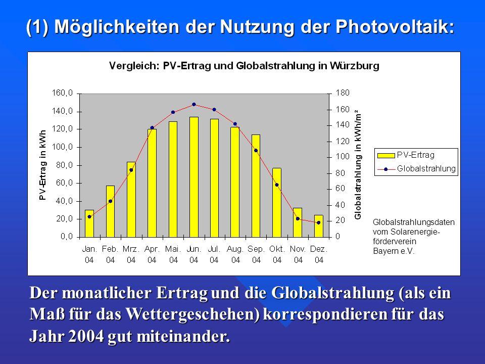 (1) Möglichkeiten der Nutzung der Photovoltaik: