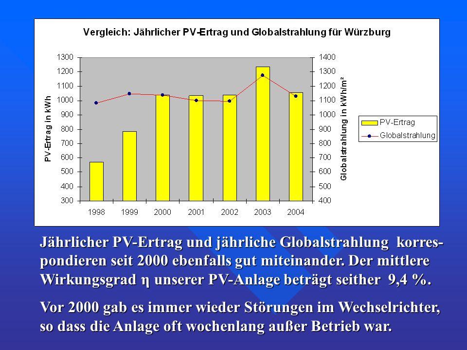 Jährlicher PV-Ertrag und jährliche Globalstrahlung korres-pondieren seit 2000 ebenfalls gut miteinander. Der mittlere Wirkungsgrad η unserer PV-Anlage beträgt seither 9,4 %.