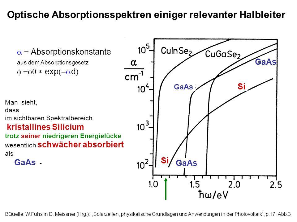 Optische Absorptionsspektren einiger relevanter Halbleiter