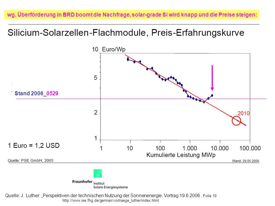 wg. Überförderung in BRD boomt die Nachfrage, solar-grade Si wird knapp und die Preise steigen:
