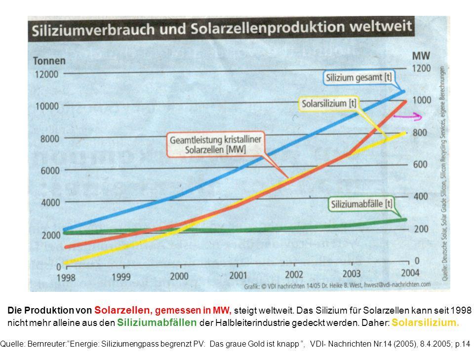 Die Produktion von Solarzellen, gemessen in MW, steigt weltweit