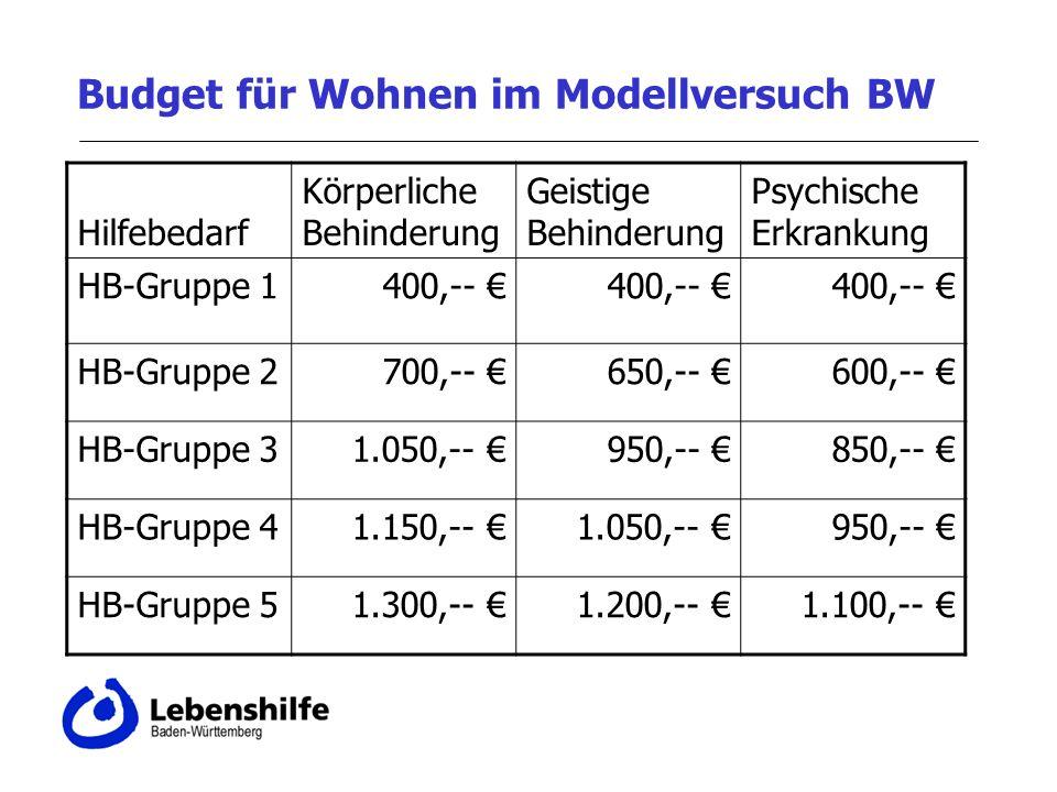 Budget für Wohnen im Modellversuch BW