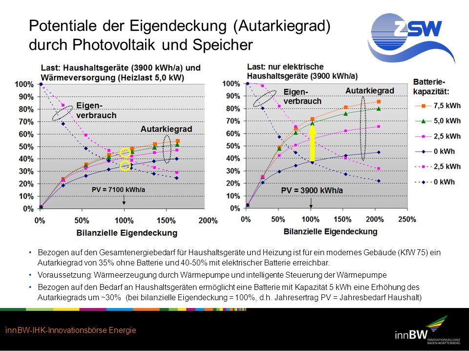 Potentiale der Eigendeckung (Autarkiegrad) durch Photovoltaik und Speicher