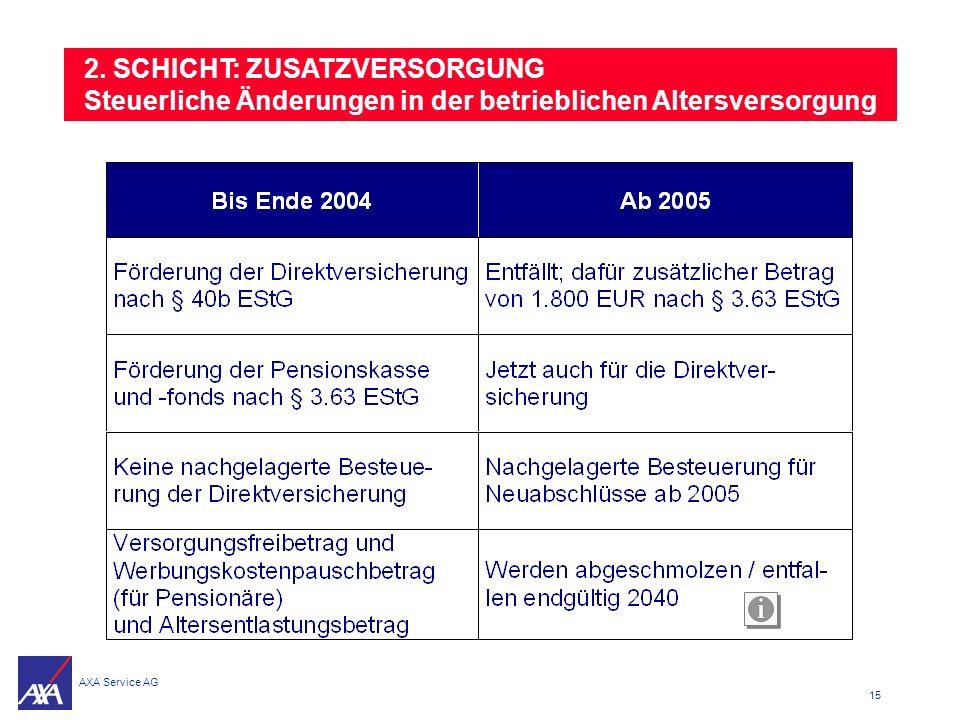 2. SCHICHT: ZUSATZVERSORGUNG Steuerliche Änderungen in der betrieblichen Altersversorgung