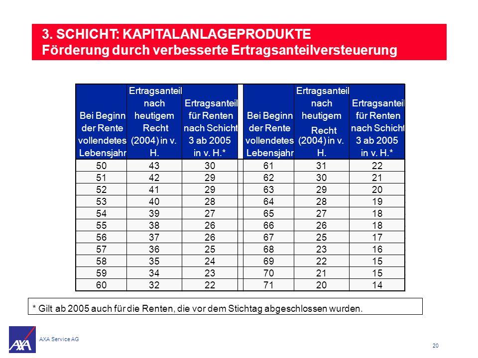 3. SCHICHT: KAPITALANLAGEPRODUKTE Förderung durch verbesserte Ertragsanteilversteuerung