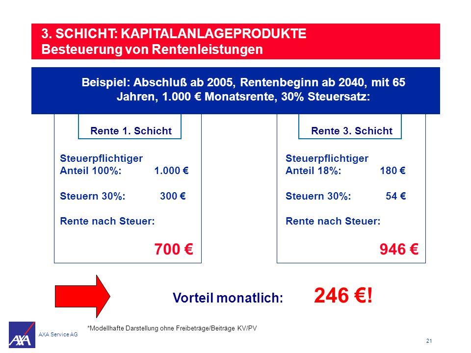 3. SCHICHT: KAPITALANLAGEPRODUKTE Besteuerung von Rentenleistungen