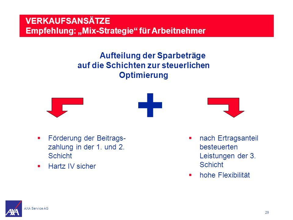 """+ VERKAUFSANSÄTZE Empfehlung: """"Mix-Strategie für Arbeitnehmer"""
