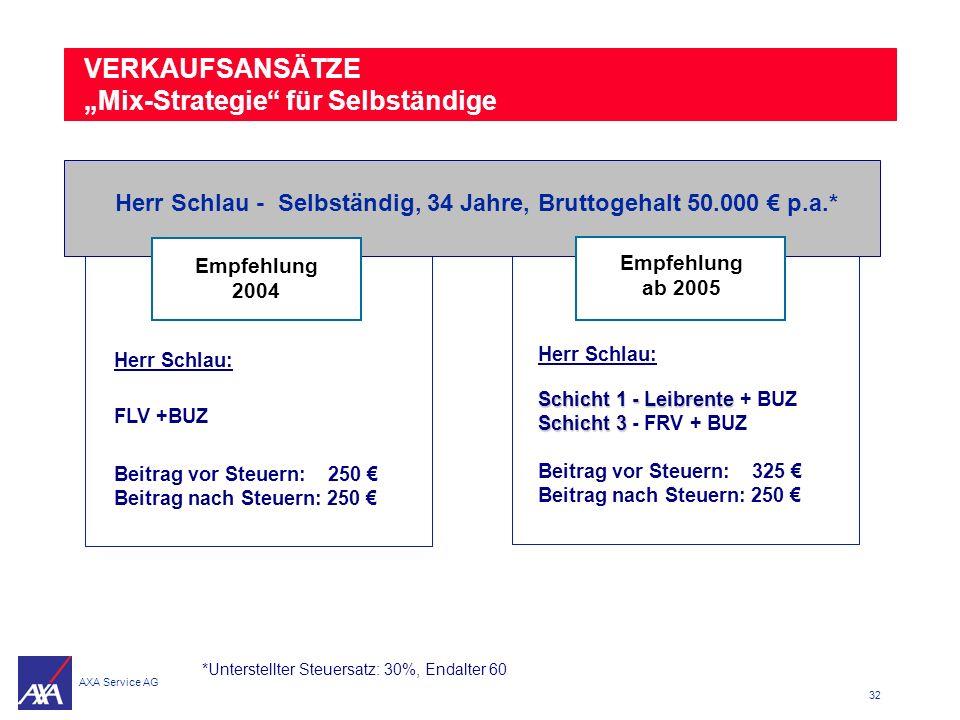 Herr Schlau - Selbständig, 34 Jahre, Bruttogehalt 50.000 € p.a.*