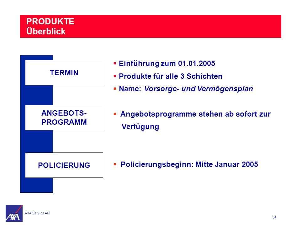 PRODUKTE Überblick Einführung zum 01.01.2005