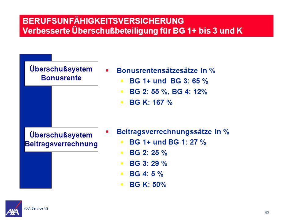 Überschußsystem Bonusrente Überschußsystem Beitragsverrechnung